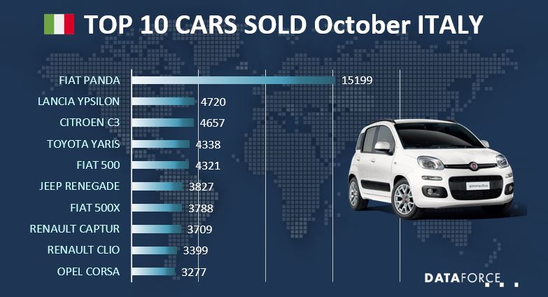 Infographic Car Sales Italy
