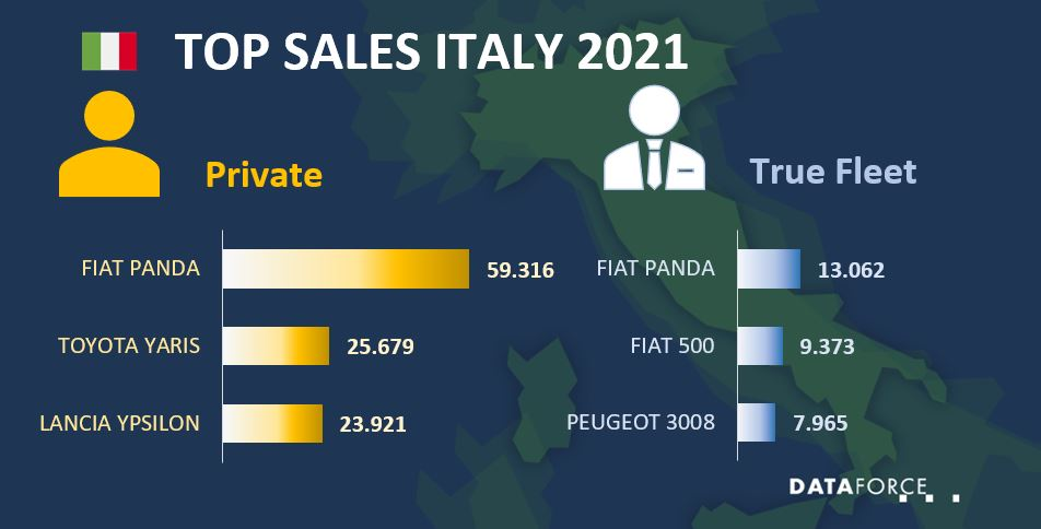 Dataforce Infographic Car Sales Italy September 2021
