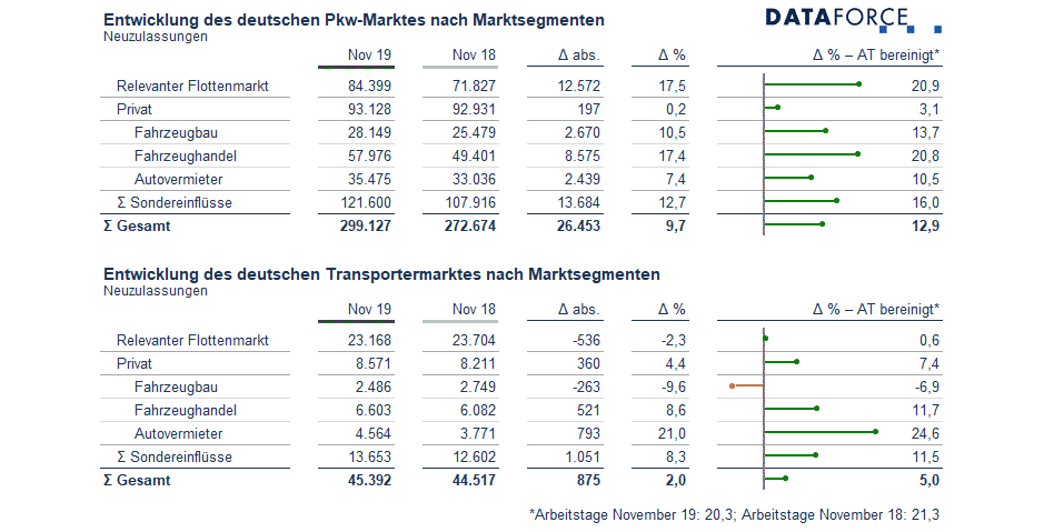 Dataforce Infografik Deutschland Marktsegmente November 2019