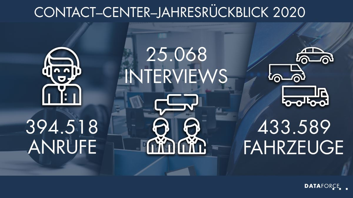 Infografik Contact-Center
