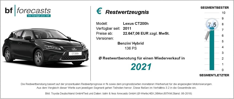 Restwertzeugnis Lexus CT200h