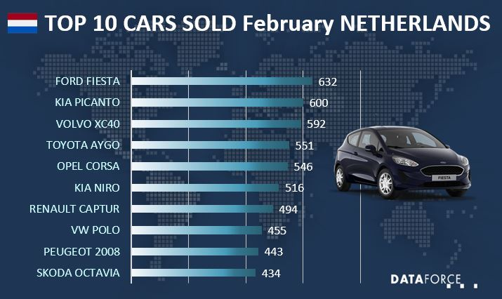 Top 10 Car Sales Netherlands