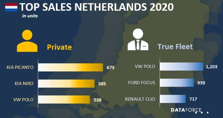 Top Sales Netherlands