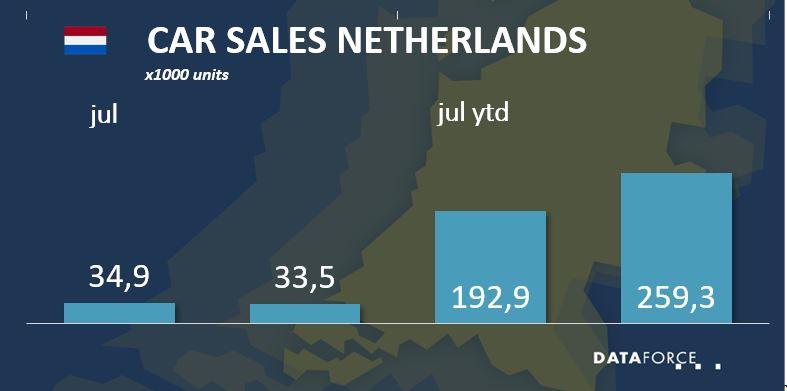 Car Sales Netherlands