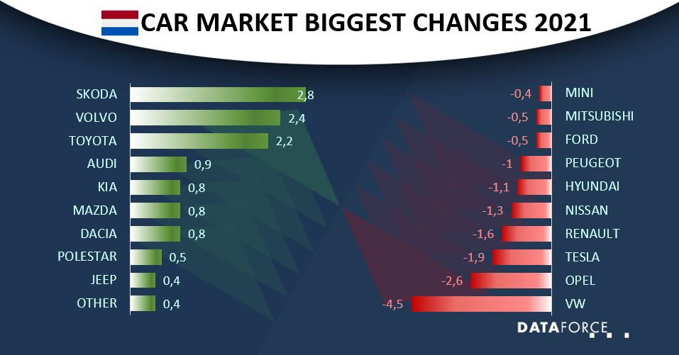 Car Market Netherlands July 2021