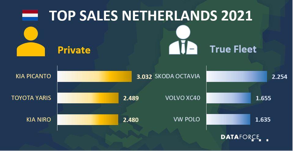 Top Sales Netherlands June 2021