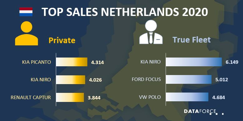Infographic Netherlands