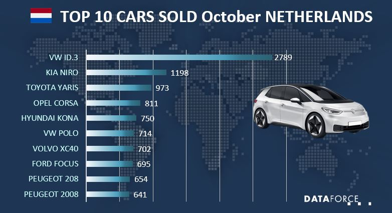 Infographic Car Sales Netherlands