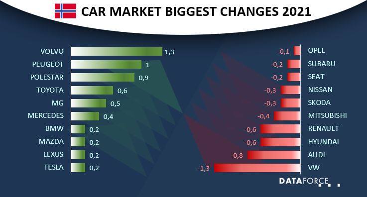 Car Market Norway