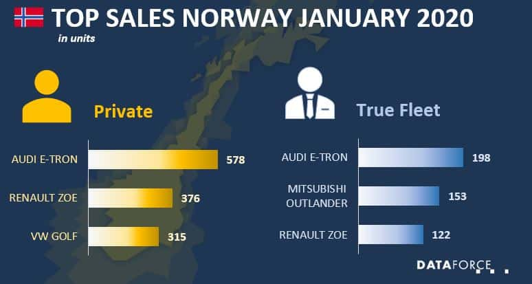 Top Sales Norway