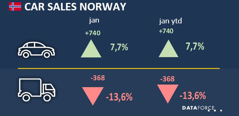 Car Sales Norway