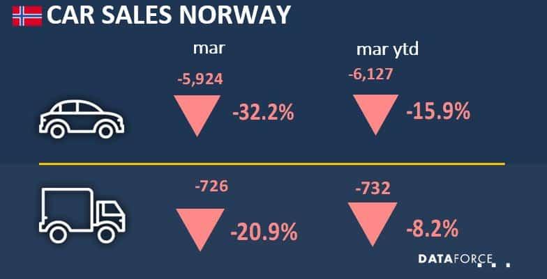 Car Sales Norway