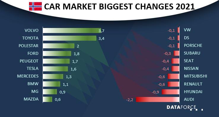 Car Market Norway