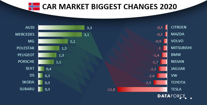 Infographic Car Market Norway