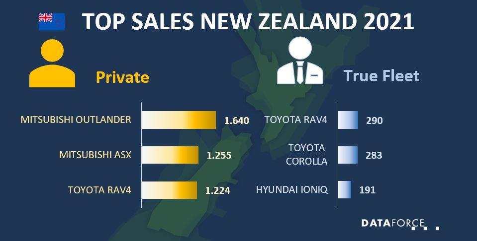 Top Sales New Zealand May 2021