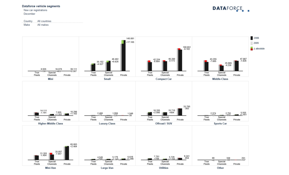 Beispiel eines offline Reportings in Excel von Dataforce als Bildschirmfoto