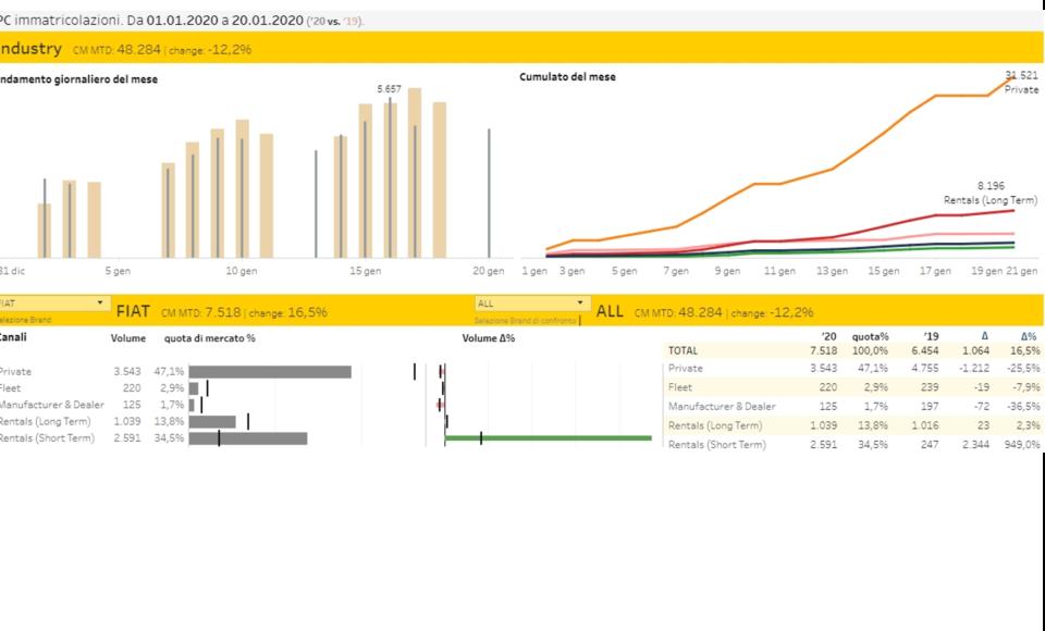 Bildfirmfoto des Italienischen Dashboards von Dataforce