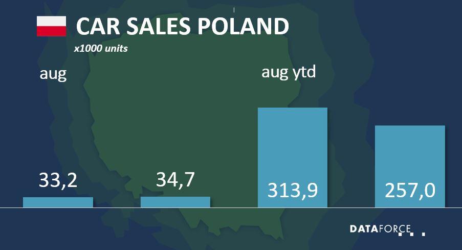 Dataforce Infographic Car Sales Poland August 2021