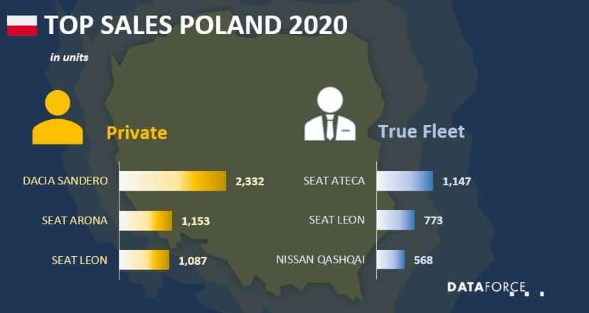 Top Sales Poland