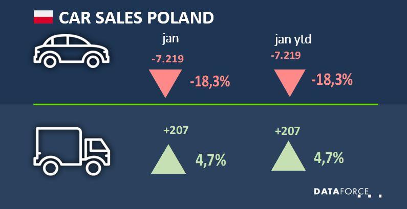 Car Sales Poland