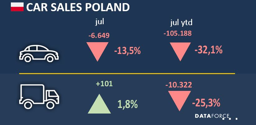 Car Sales Poland