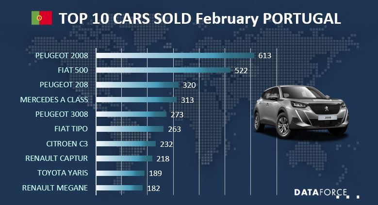 Top 10 Car Sales Portugal