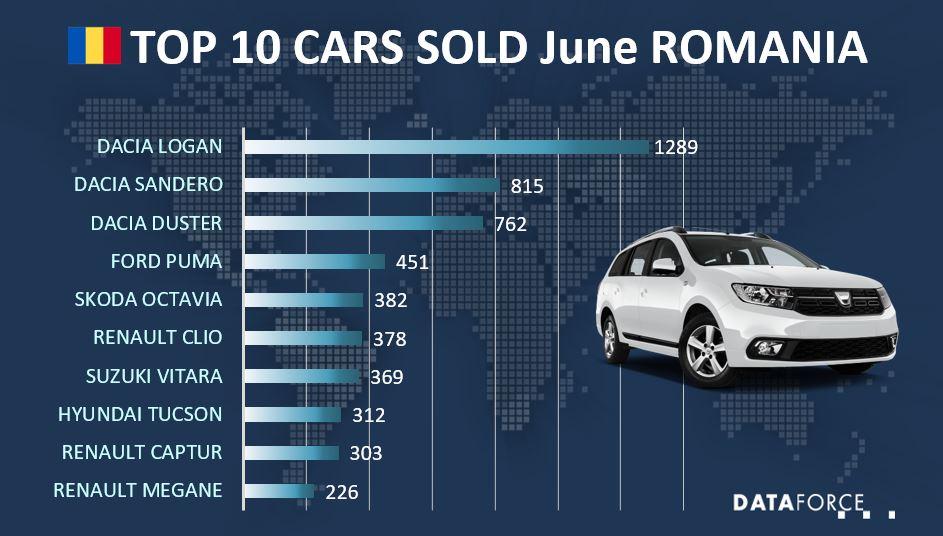 Top 10 Cars Sold in Romania June 2021