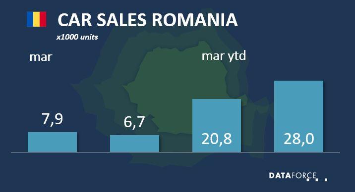 Car Sales Romania