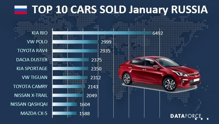 Top 10 Car Sales Russia