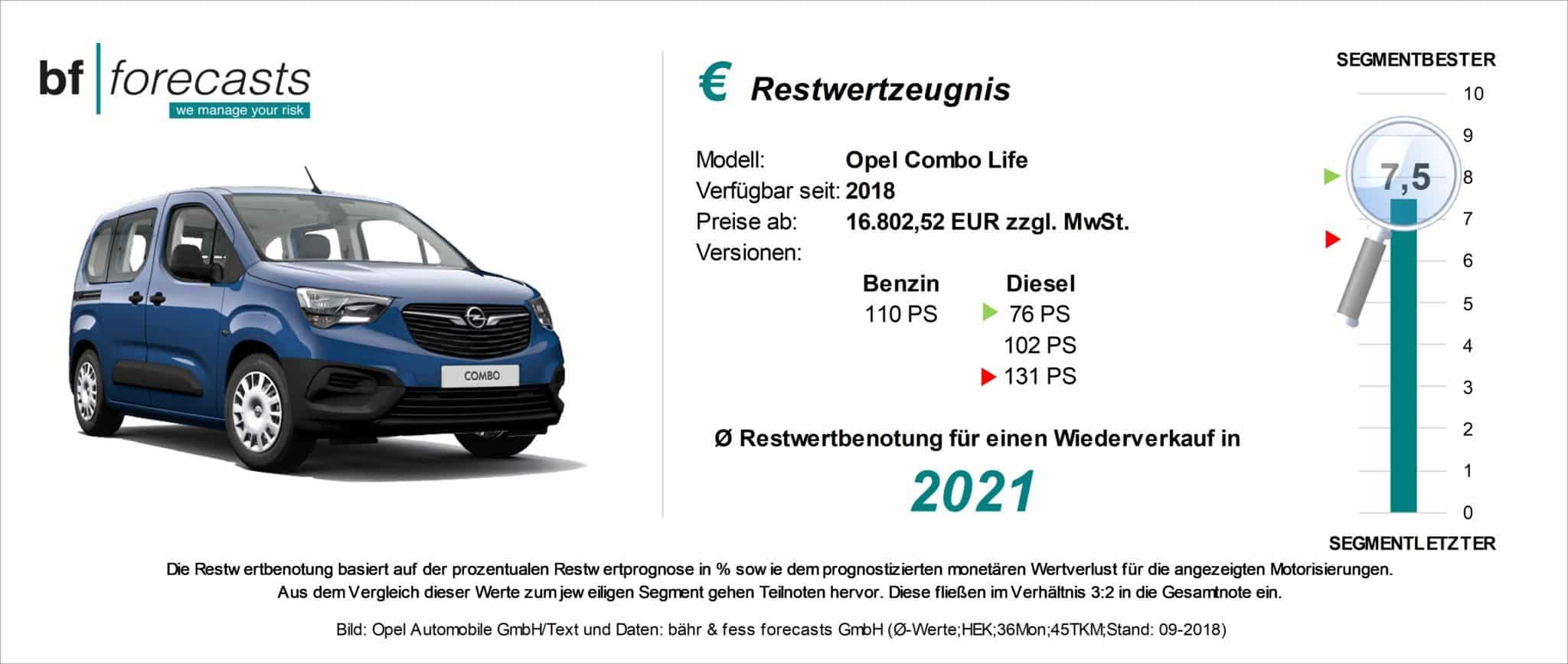 Restwertzeugnis Opel Combo