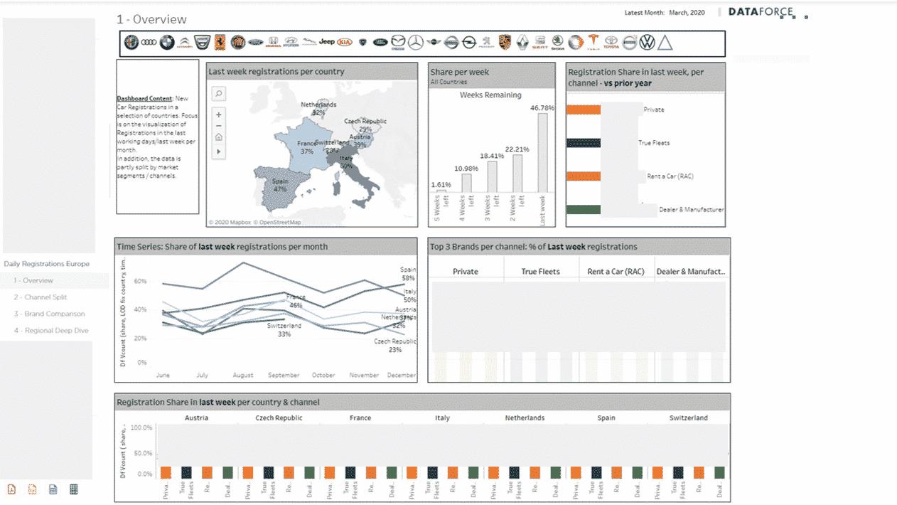 Dataforce tägliches Reporting Screenshot vom System