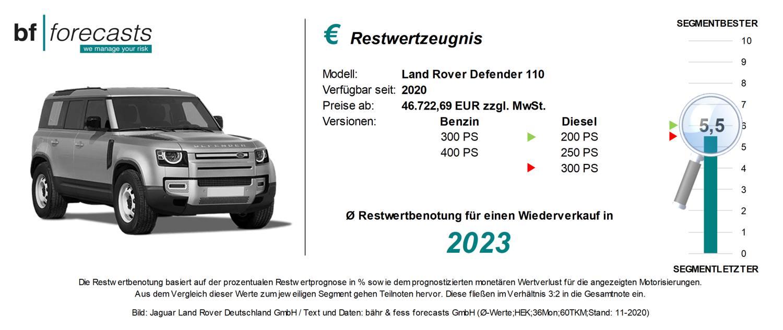 Restwertzeugnis Land Rover Defender