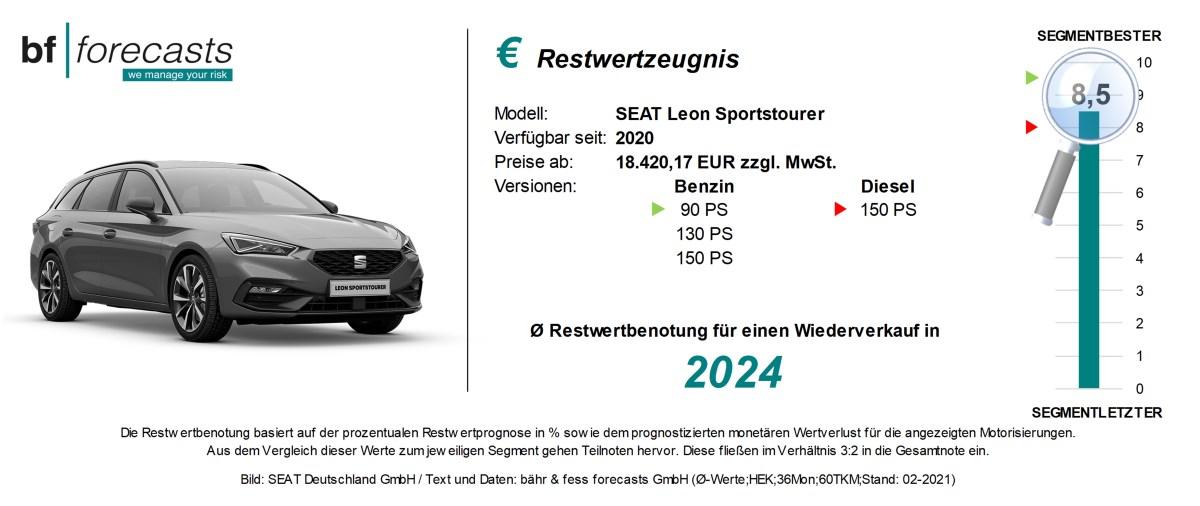 Restwertzeugnis SEAT Leon Sportstourer