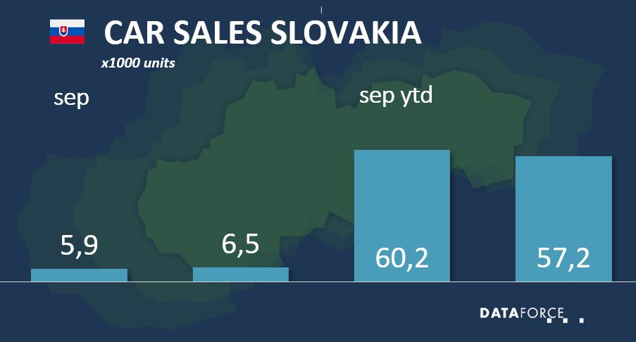 Dataforce Infographic Car Sales Slovakia September 2021