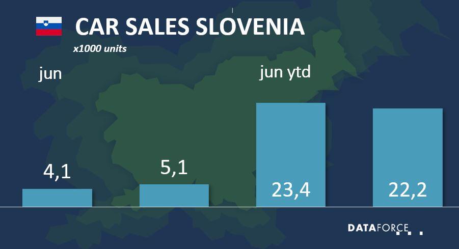 Car Sales Slovenia June 2021