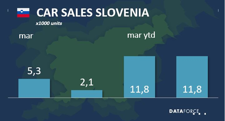 Car Sales Slovenia