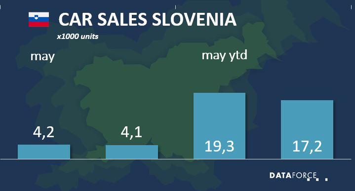 Car Sales Slovenia
