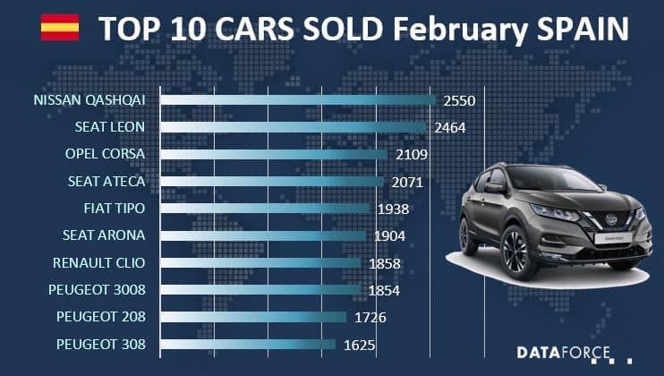 Top 10 Car Sales Spain
