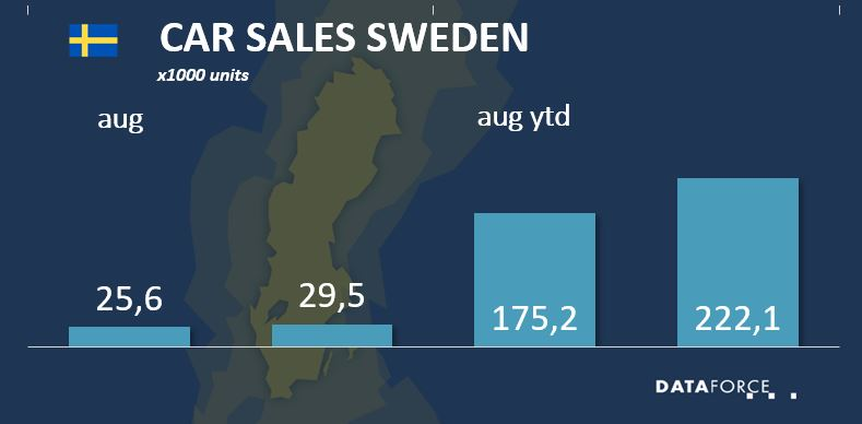 Car Sales Sweden