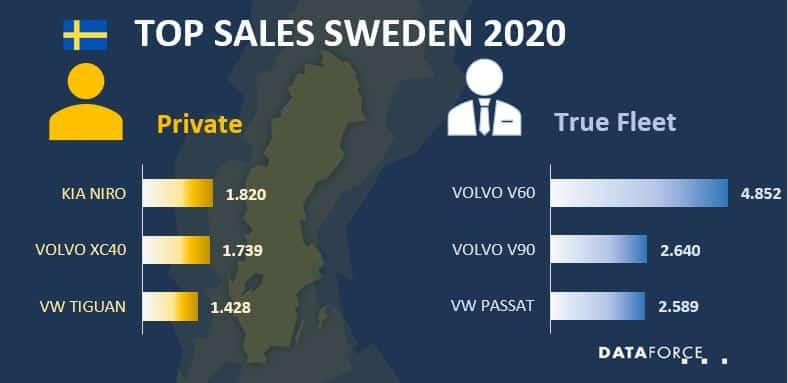 Top Sales Sweden