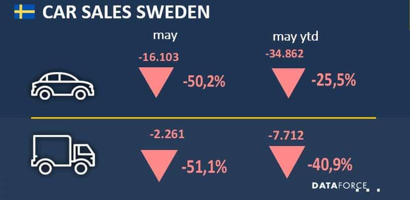 Car Sales Sweden
