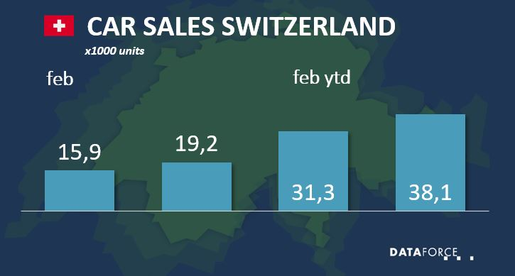 Car Sales Switzerland