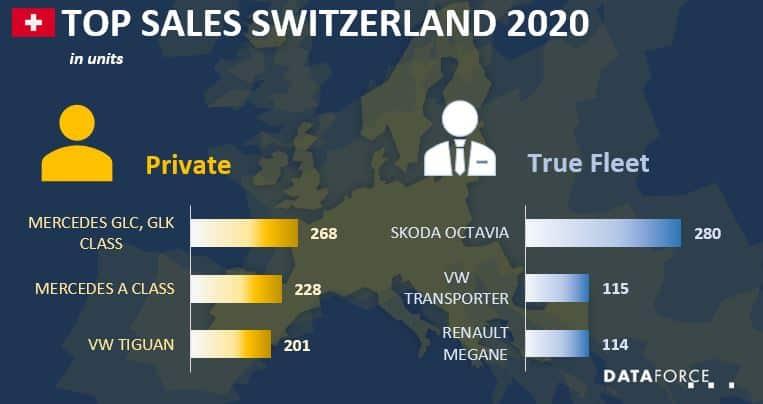 Top Sales Switzerland
