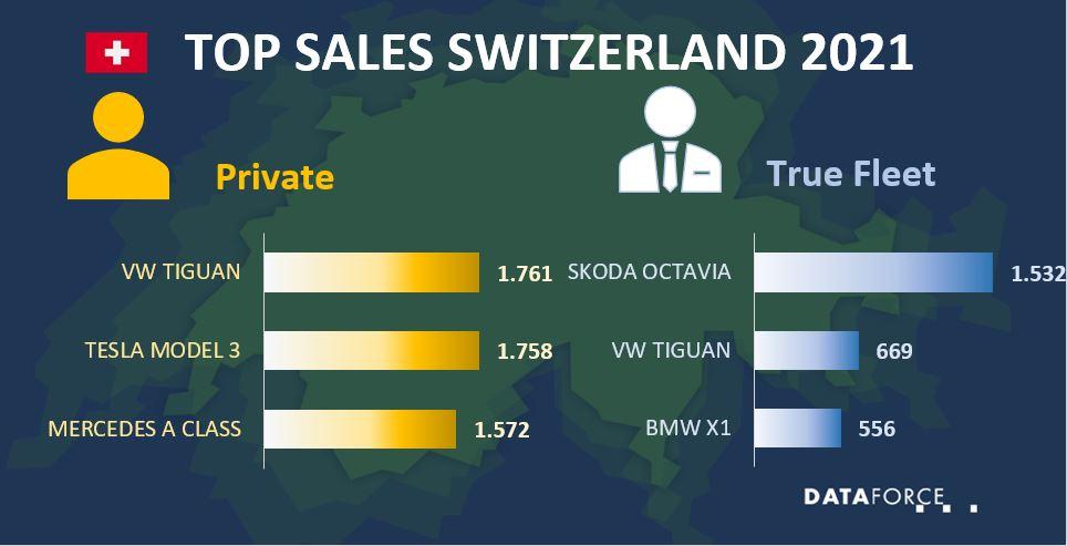Top Sales Switzerland July 2021