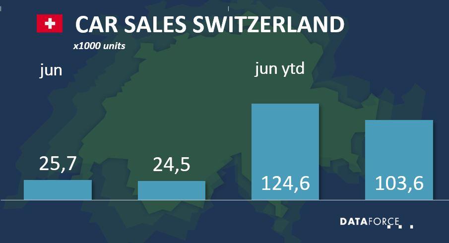 Car Sales Switzerland June 2021