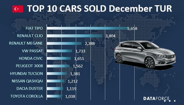 Top 10 Car Sales Turkey