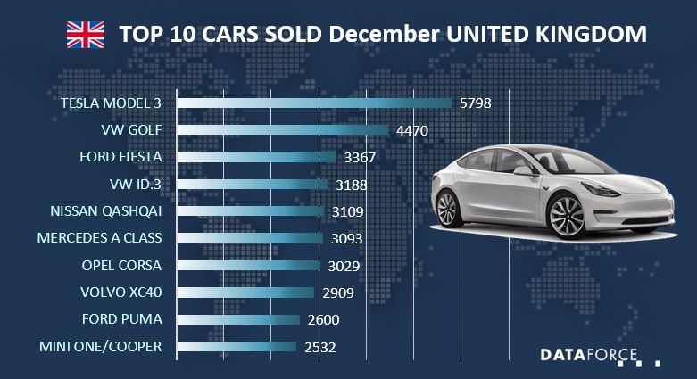 Top 10 Cars UK