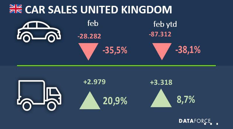 Car Sales United Kingdom