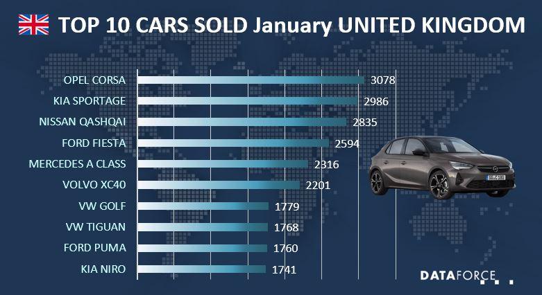 Top 10 Car Sales UK