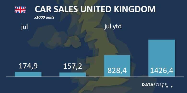 Car Sales UK